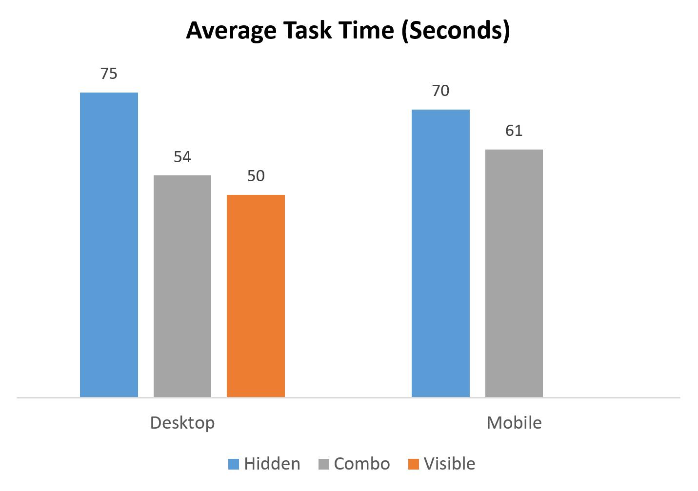 average task time