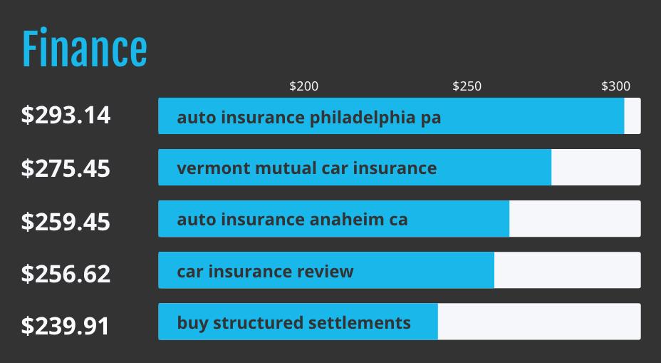 Bar graph of top five finance keyword terms.