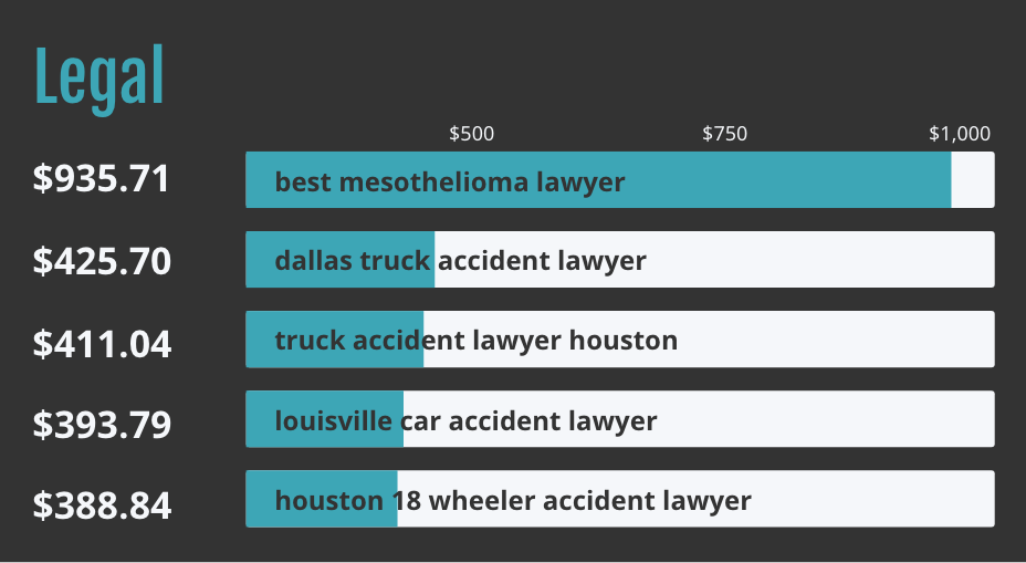 Bar graph of top five legal keyword terms.
