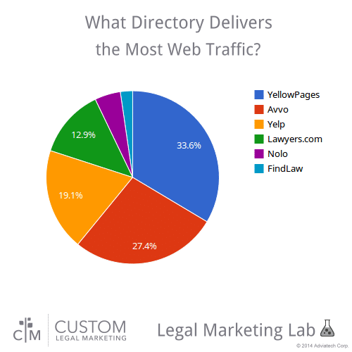 directory_traffic_CLM_Lab