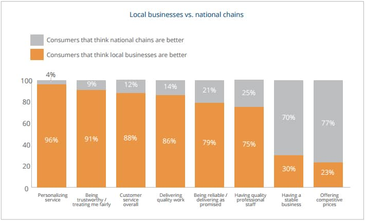 local vs national