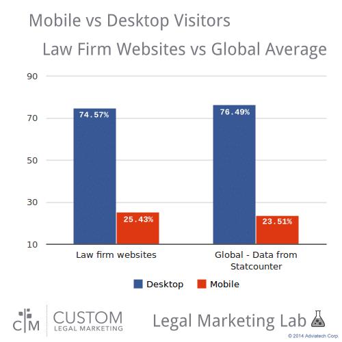 mobile_vs_desktop_law_vs_global_CLM_Lab